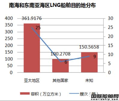 40艘满载LNG船航行在南海和东南亚海区