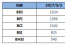 BDI指数11连跌,逼近1000点