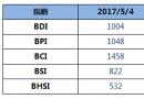 BDI指数12连跌至1004点
