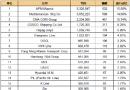 最新20大班轮公司排名出炉(2017.5.4)