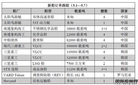 新船订单跟踪(5.1—5.7)