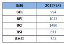 BDI指数13连跌,跌破1000点