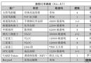新船订单跟踪(5.1―5.7)