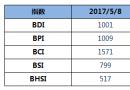BDI指数周一上升7点至1001点