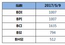 BDI指数周二上升6点至1007点