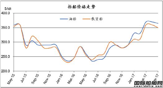 废钢船市场统计(4.29-5.5)