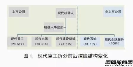 现代重工分拆重新上市市值增长34%
