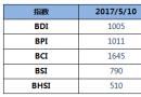 BDI指数周三下跌2点至1005点