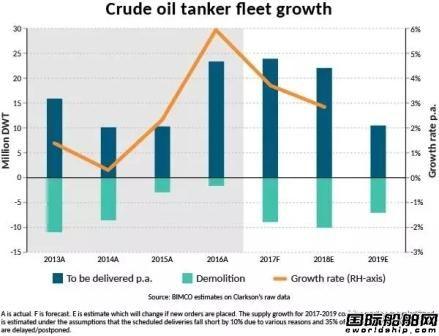 油运市场:2017年船东将忙于供给侧管理