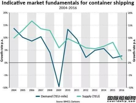 集运市场:供给侧改革最为关键