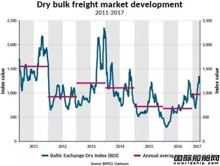 散货船市场:黎明假象!