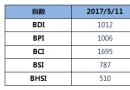 BDI指数周四上升7点至1012点