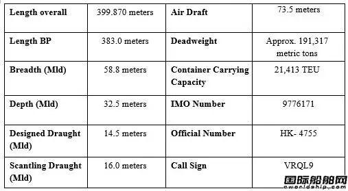 全球最大集装箱船纪录再次刷新!