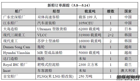 新船订单跟踪(5.8—5.14)