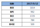 BDI指数上周五上升2点至1014点
