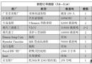 新船订单跟踪(5.8―5.14)