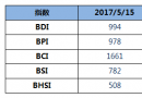 BDI指数周一大跌20点跌破千点