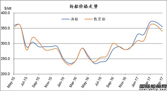废钢船市场统计(5.6-5.12)