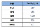 BDI指数周二下跌14点至980点