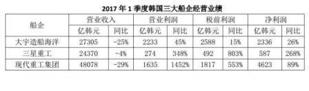 韩国三大船企1季度经营业绩简评