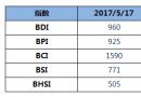 BDI指数周三连跌至960点