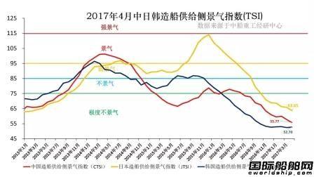 4月中日韩造船景气指数仍极度不景气