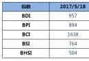 BDI指数四连跌至957点