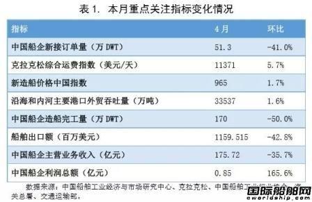 4月中国造船业预警指数重返偏冷区间