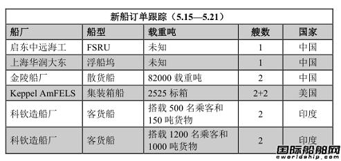 新船订单跟踪(5.15—5.21)