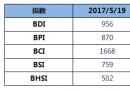 BDI指数五连跌至956点