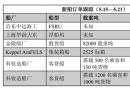 新船订单跟踪(5.15―5.21)