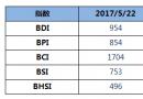 BDI指数六连跌至954点