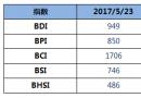 BDI指数七连跌至949点