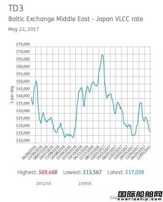 VLCC即期费率的夏季放缓提早到来