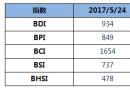 BDI指数八连跌至934点