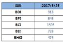 BDI指数九连跌,逼近900点