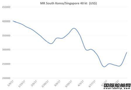 亚洲MR成品油船市场出现复苏迹象