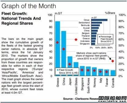 主要船东国主导全球船队增长