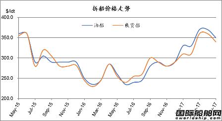 废钢船市场统计(5.13-5.19)