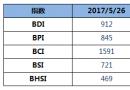 BDI指数十连跌至912点