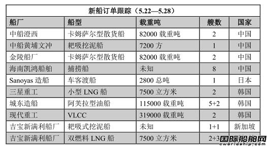新船订单跟踪(5.22—5.28)