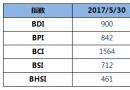 BDI指数11连跌至900点