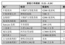 新船订单跟踪(5.22―5.28)
