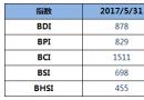 BDI指数12连跌破900点