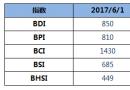 BDI指数13连跌,创近3个月新低
