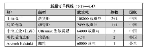 新船订单跟踪(5.29—6.4)