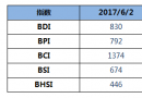 BDI指数14连跌至830点