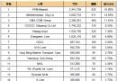 最新20大班轮公司排名出炉(2017.6.5)