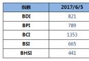 BDI指数15连跌至821点