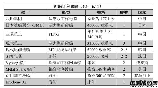 新船订单跟踪(6.5—6.11)